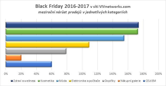 VIVnetworks Black Friday 2017