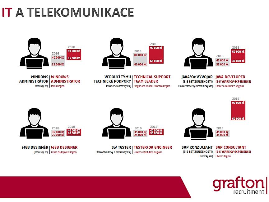 Grafton mzdovy pruzkum 2018 - IT a telekomunikace