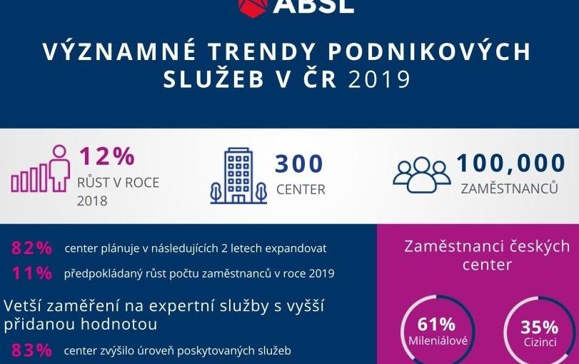 V podnikových službách v ČR pracuje už 100 tisíc lidí, centra plánují další expanzi